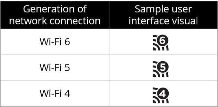 Wifi 6 diferencias entre wifi