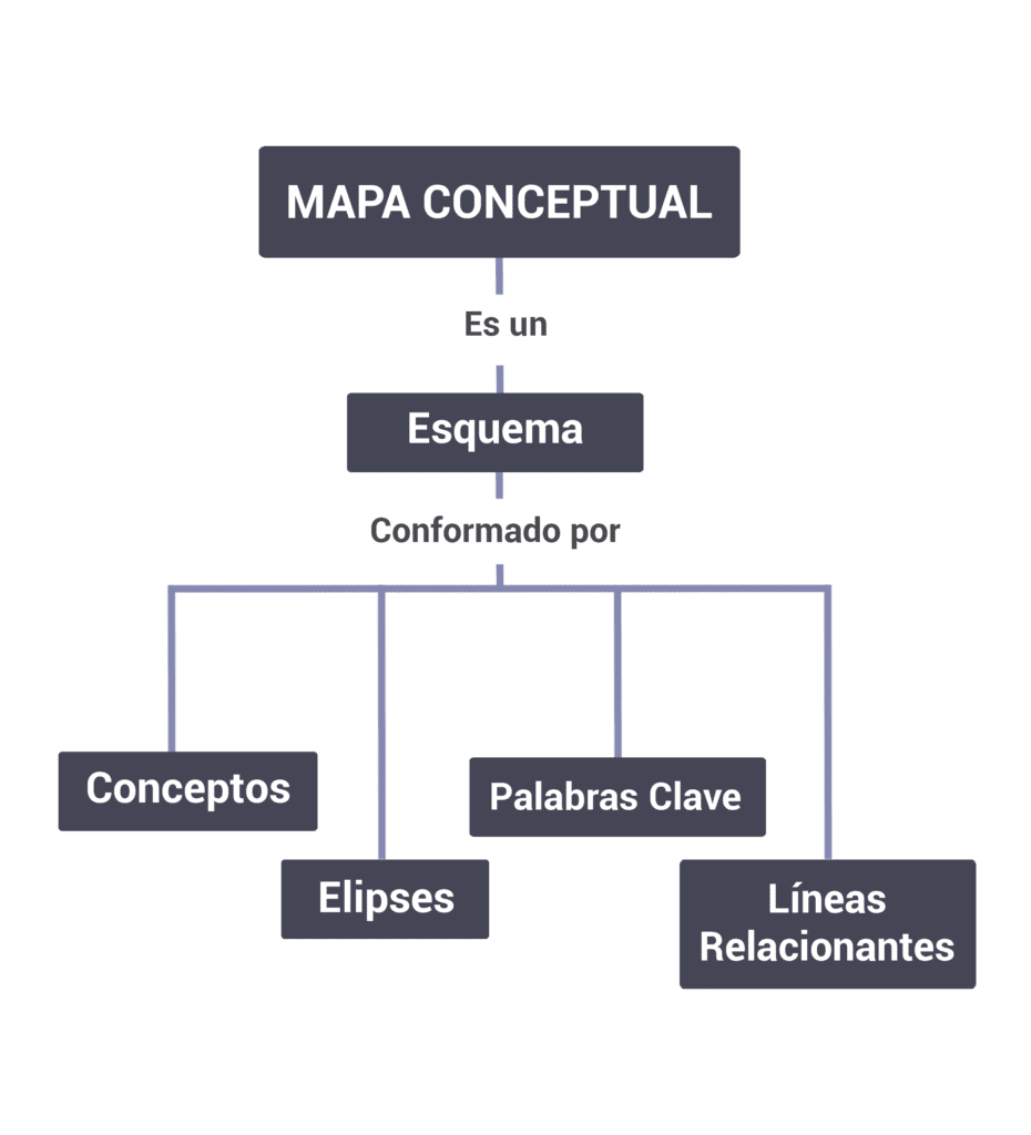 mapa conceptual para que sirve, ejemplo de mapa conceptual