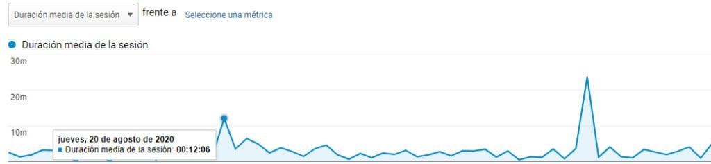 analytics visitas quora, Posicionar web con Quora