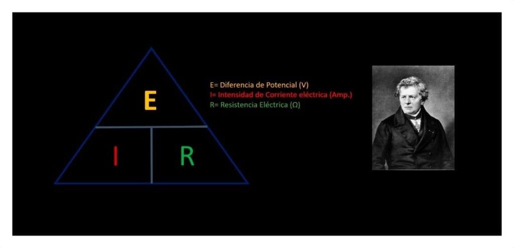 Georg Simon Ohm y su ley de Ohm (citeia.com)