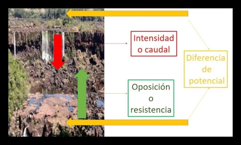 comparación virtual  Cataratas del Iguazú con la ley de ohm