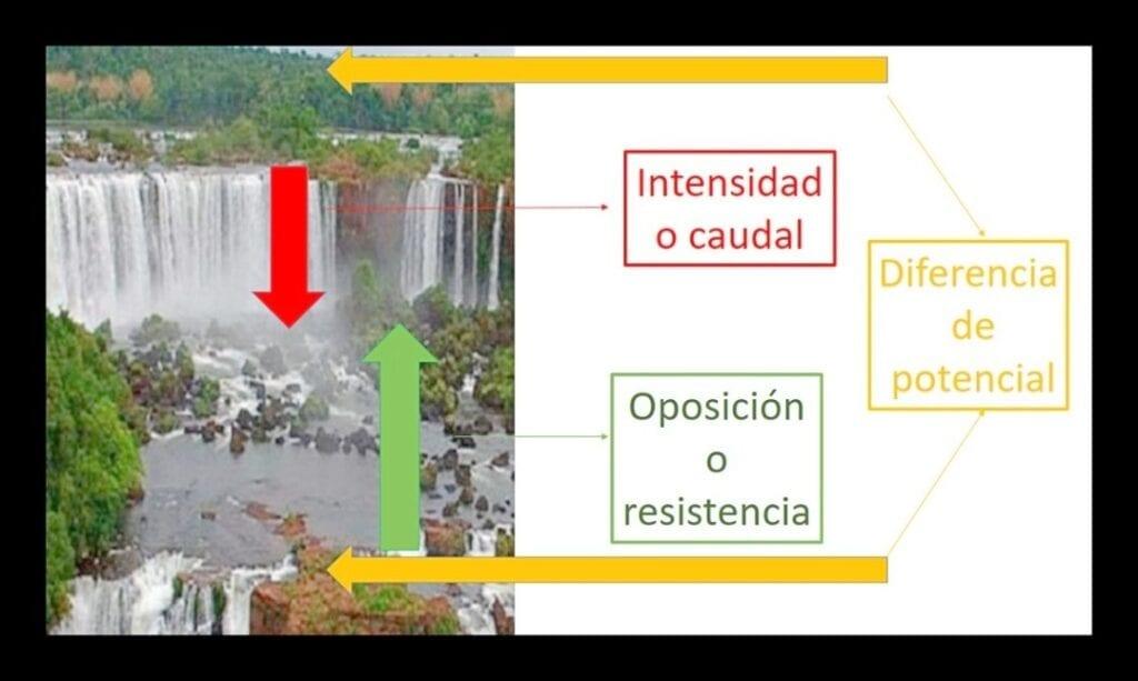 comparando cascada del Iguazú y la lay de Ohm