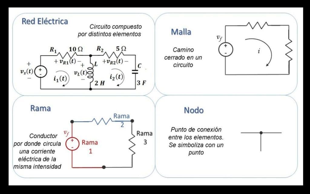 Elementos de una red eléctrica