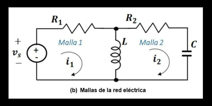 Mallas de la red eléctrica