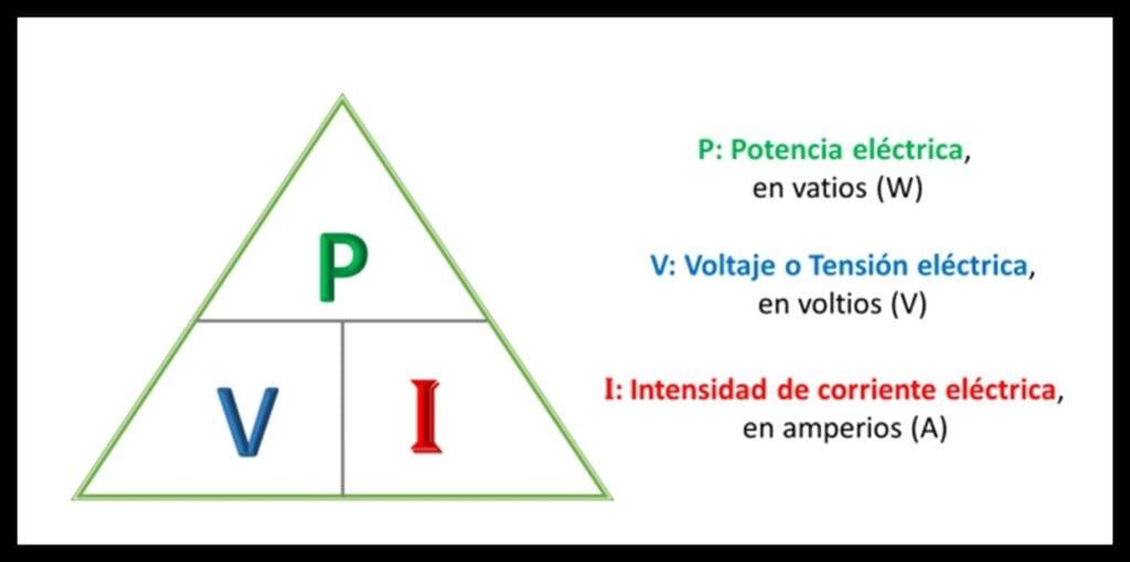Triángulo de Potencia Eléctrica ley de watt