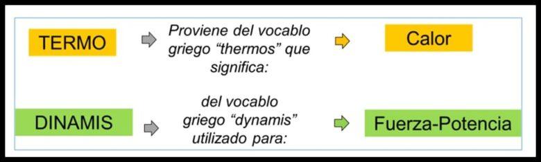 Origen de la palabra termodinámica