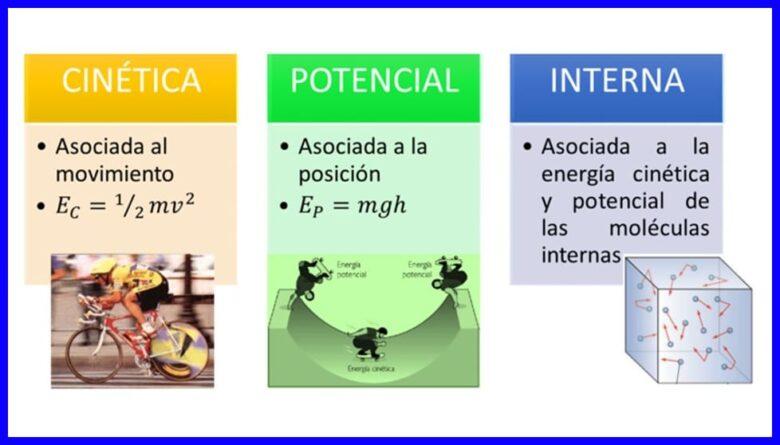 Algunas formas de energía presentadas en las leyes de la termodinámica.