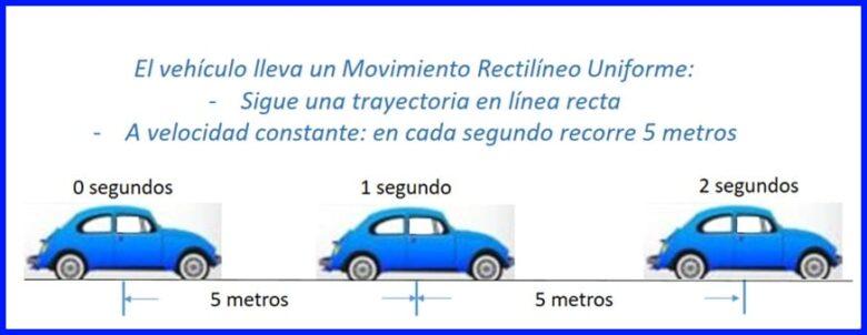Auto en Movimiento Rectilíneo Uniforme