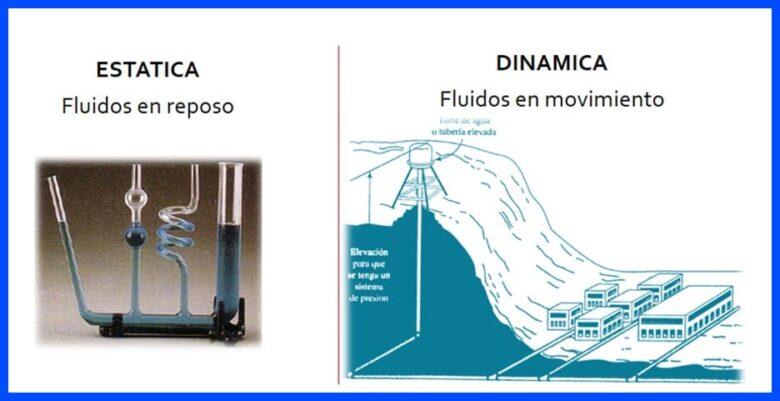 Estudio de fluidos