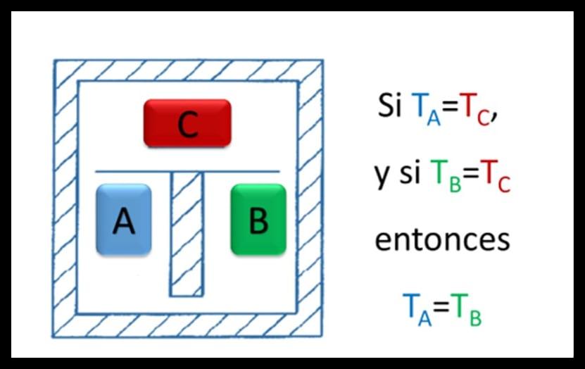 Ley cero de la termodinámica