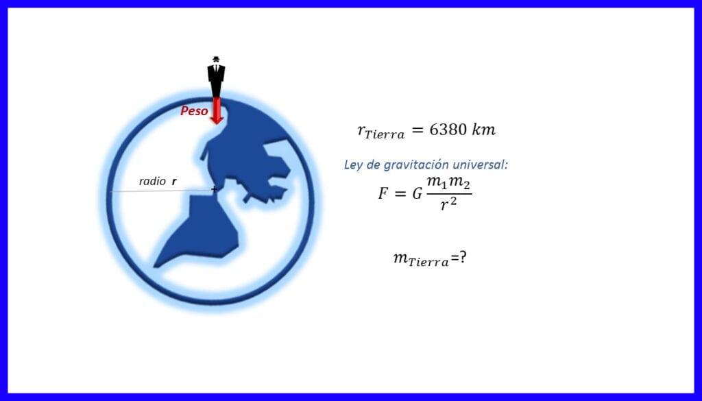 Ejercicio 2- determinar la masa del planeta Tierra