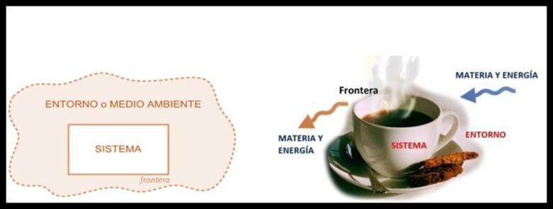 Sistema, frontera y entorno de un sistema termodinámico.