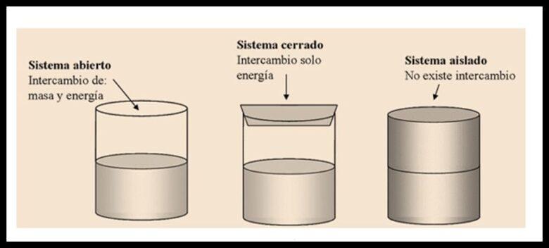 Sistema termodinámico que explica el equilibrio termodinámico.