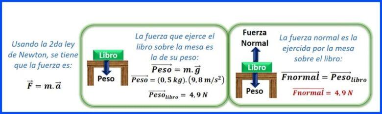 ejercicio Tercera Ley de Newton