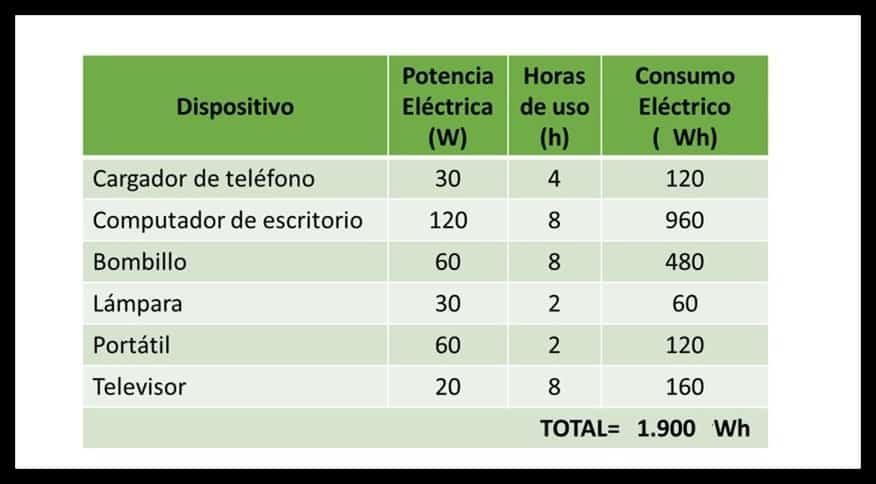 Calculo de consumo eléctrico Ejercicio 3 Ley de Watt