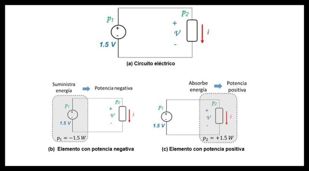 Signo de la Potencia Eléctrica Ley de Watt