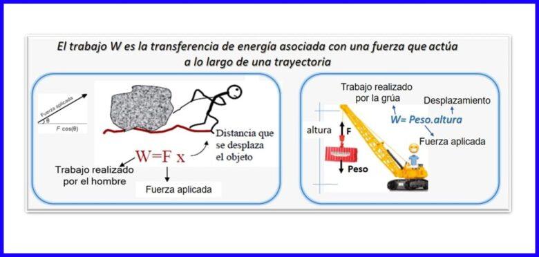 Trabajo Mecánico, elemento que podemos encontrar en los principios de la termodinámica.