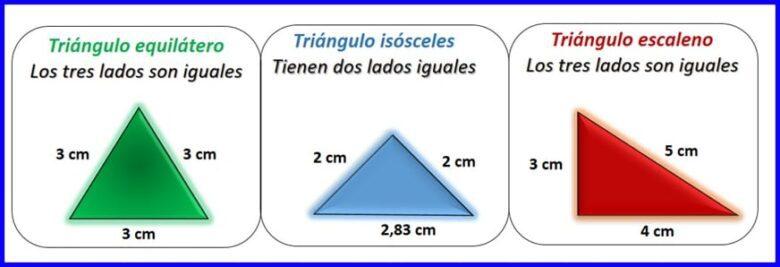 Clasificación de los triángulos según el número de lados