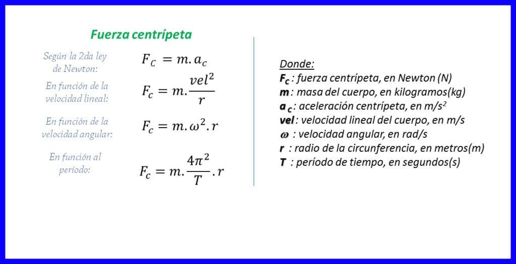 Expresión matemática de la fuerza centrípeta