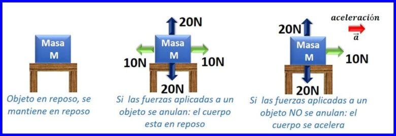 Ejemplo de la primera Ley de Newton