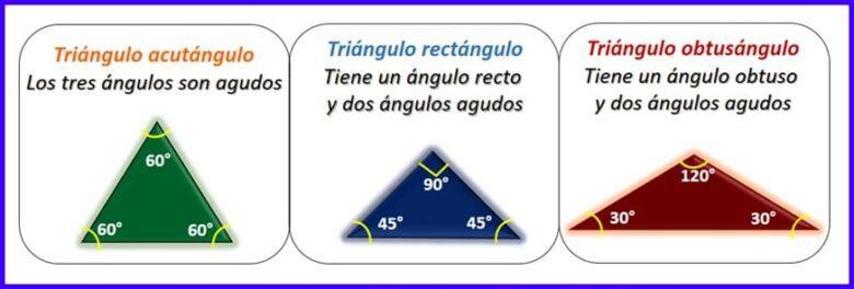Clasificación de los triángulos según los ángulos