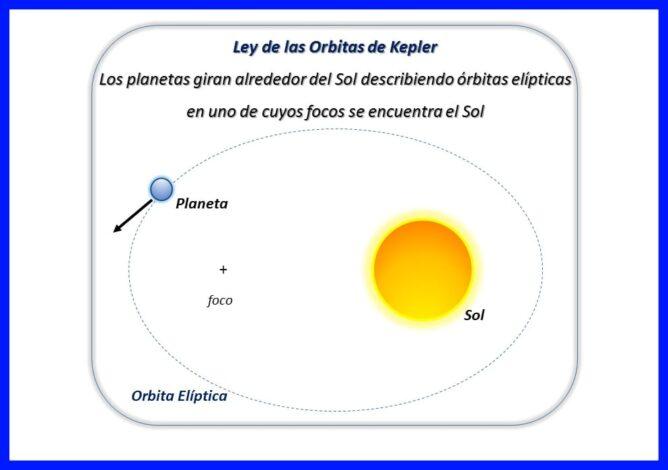 Primera Ley de Kepler