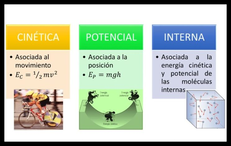 Energía cinética, potencial e interna en termodinámica.