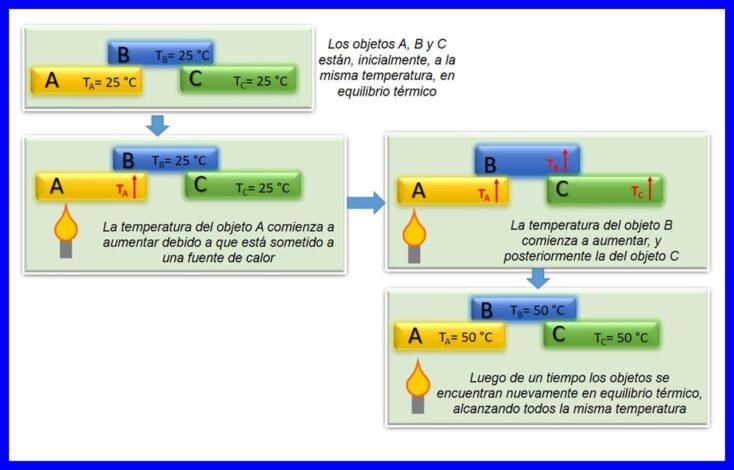 Ejemplo de la Ley Cero de Termodinámica.