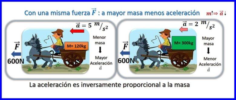 A mayor fuerza aplicada menor aceleración