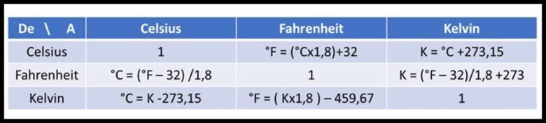 Algunas comparaciones y escalas de temperatura.
