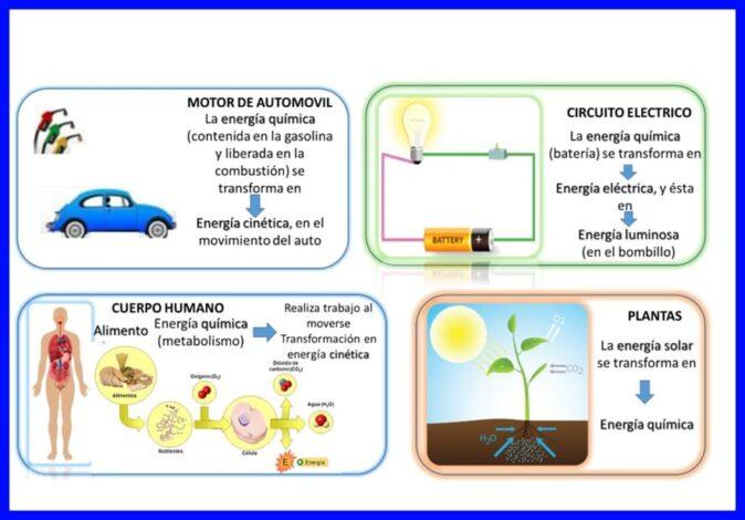 Ejemplos de transformaciones de energía dentro de las leyes de la termodinámica.