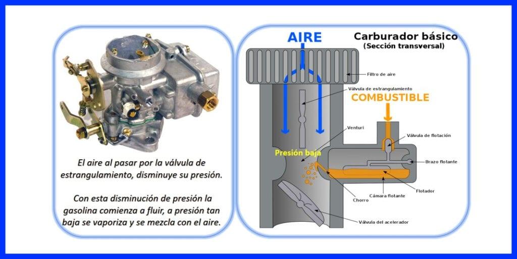 Aplicación del Principio de Bernoulli – Carburadores