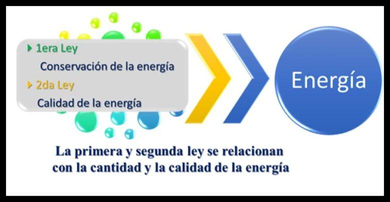 Leyes relacionadas con la energía en termodinámica.