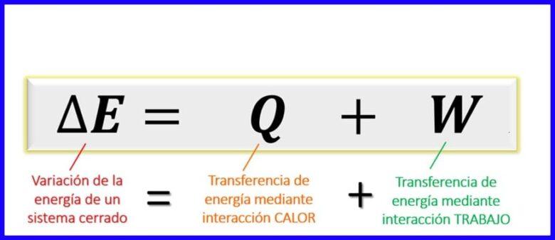 Balance energético para sistemas cerrados explicado en los principios termodinámicos.