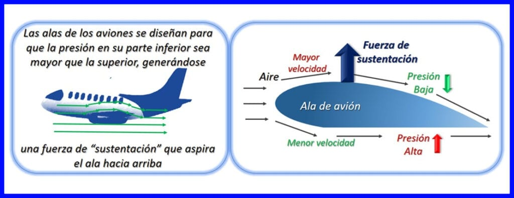 Aplicación del Principio de Bernoulli – Aviones