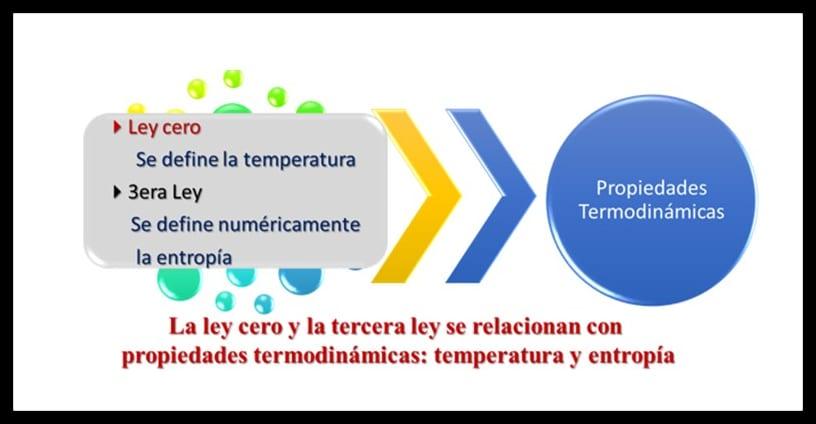 Leyes relacionadas con las propiedades termodinámicas