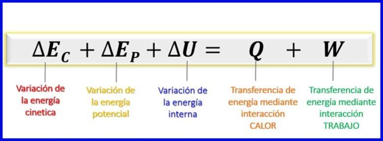 Balance energético para sistemas cerrados