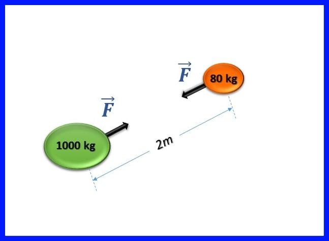 Ejercicio 1- Determinar la fuerza con la que se atraen, en el vacío, los cuerpos, aplicando las leyes de gravitacion universal