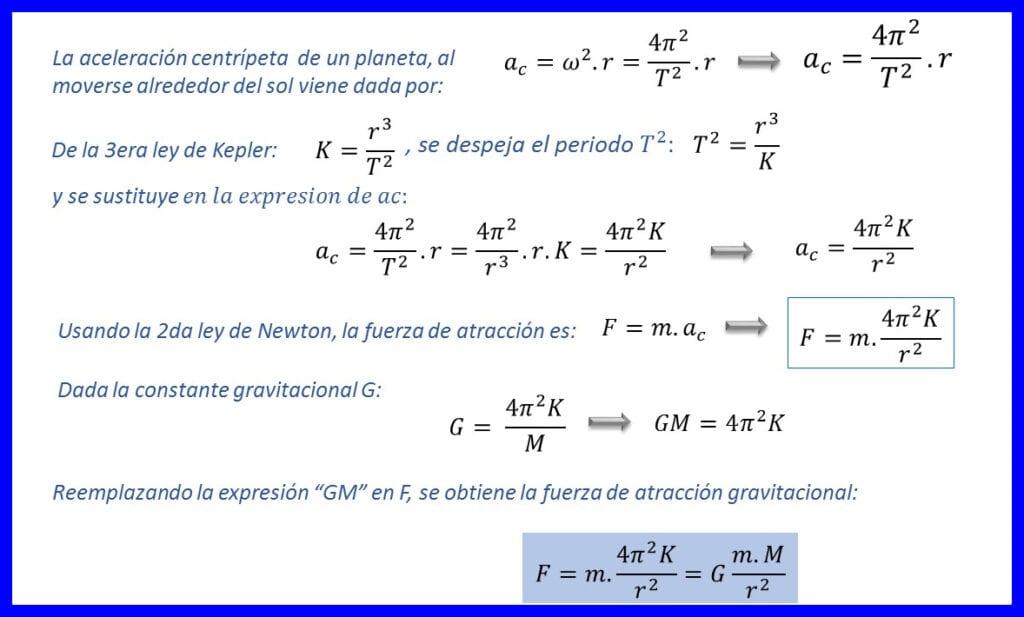 Deducción de la ley de gravitación