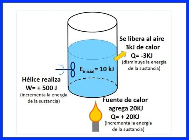 Planteamiento - ejercicio de las leyes termodinámicas
