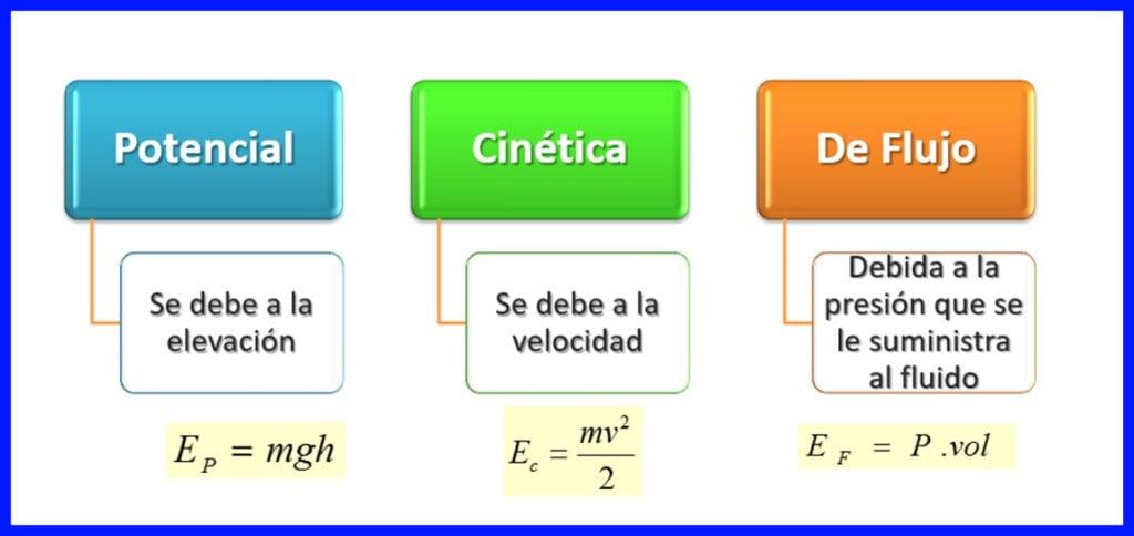 Energía potencial, cinética y de flujo