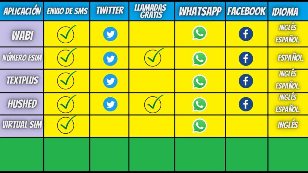 Numero virtual para WhatsApp