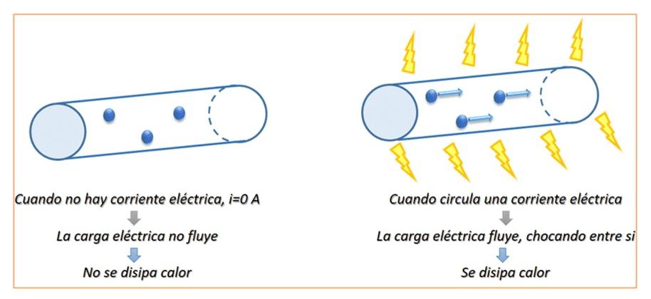 Disipación de calor por efecto de la corriente eléctrica en un conductor