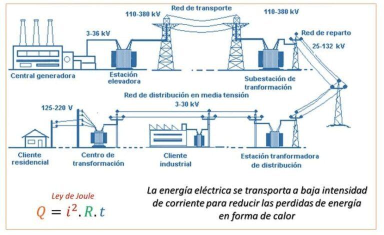 Efecto Joule – eficiencia energética
