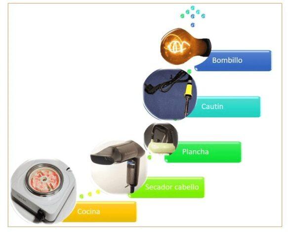 Electrodomésticos que funcionan se utiliza el efecto Joule