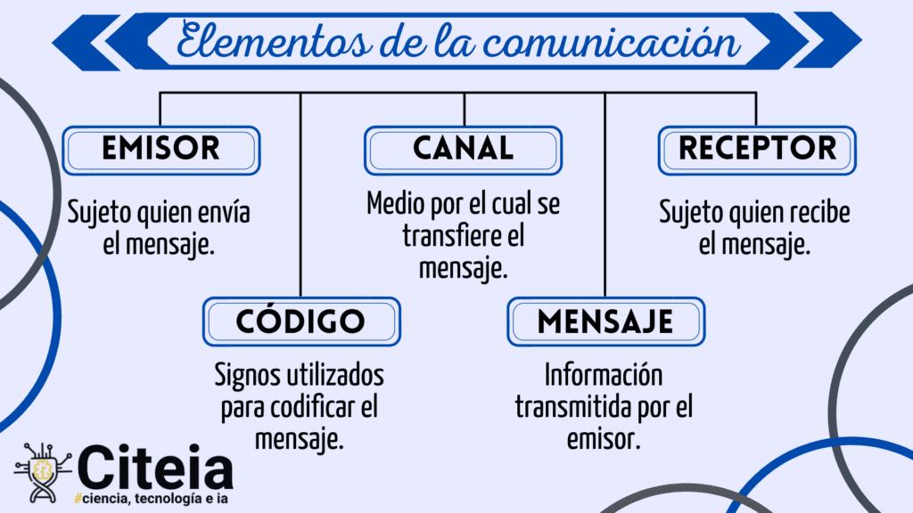 Ejemplo de esquema Elementos de la Comunicacion.